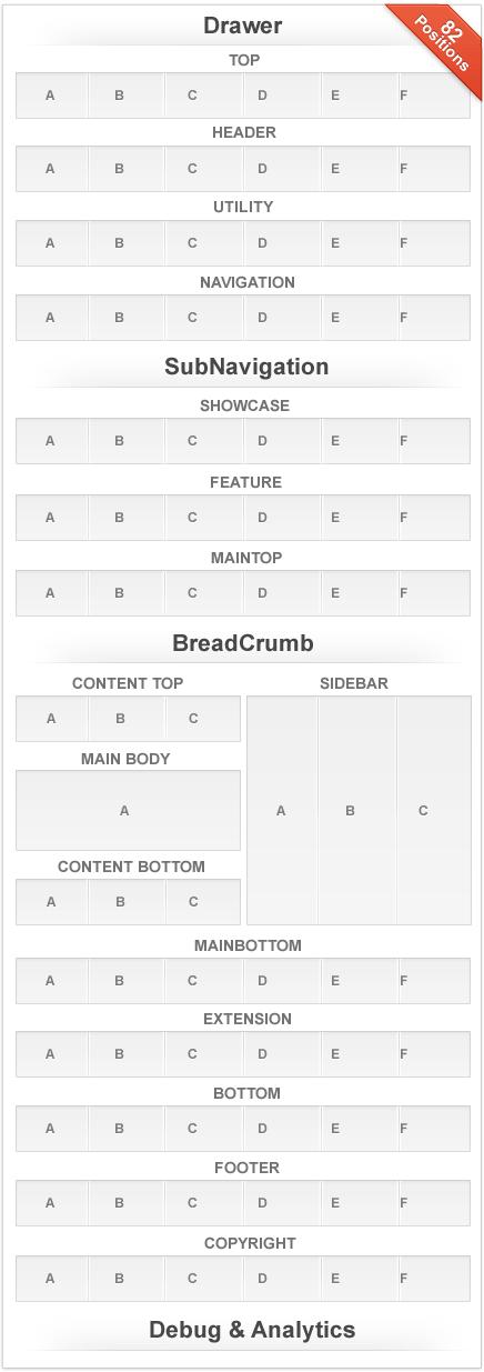Voxel Joomla Template Module Positions