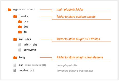 Plugin Header for WordPress